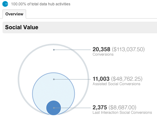 Social Value data from Google Analytics to be used in your content strategy.
