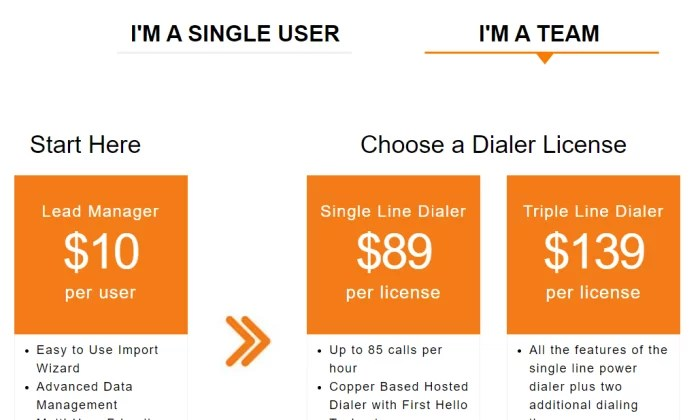 Mojo pricing for Best Auto Dialer Software