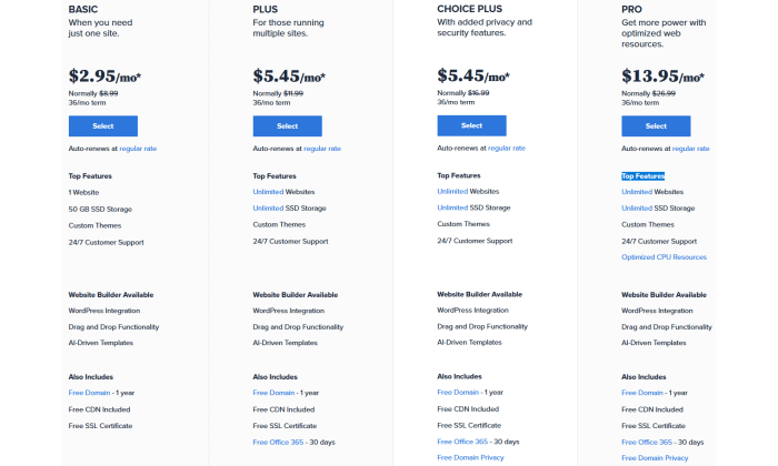 Bluehost pricing for Best Shared Hosting