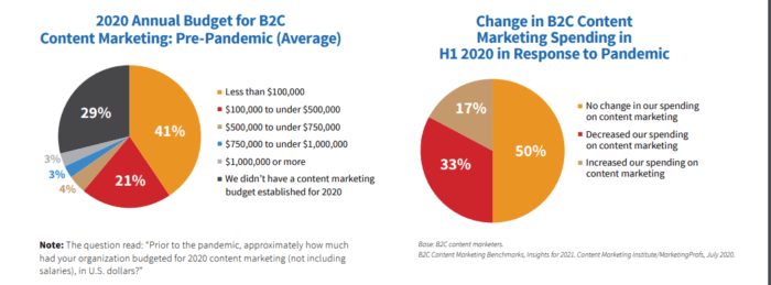 B2C content marketing spend how to monetize a blog with less than 1,000 daily traffic