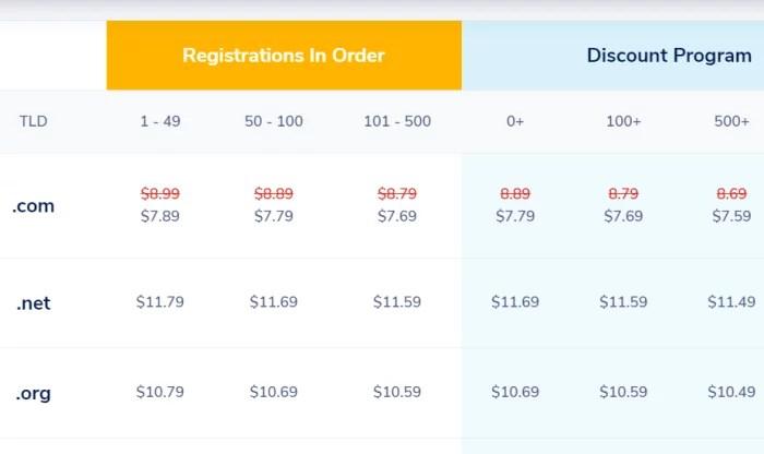 NameSilo pricing for Best Domain Registrar