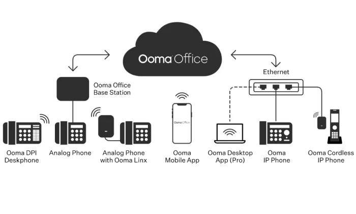 Ooma Office tech stack for VoIP Phone Services