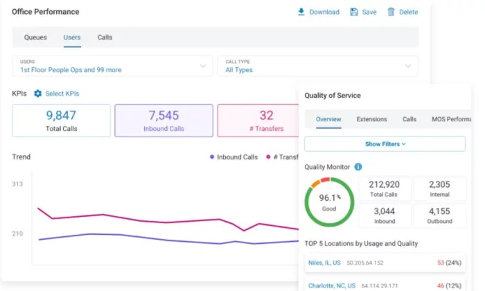 RingCentral performance metrics for VoIP Phone Services