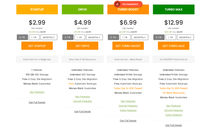 A2 Hosting pricing page for Best Cheap Web Hosting