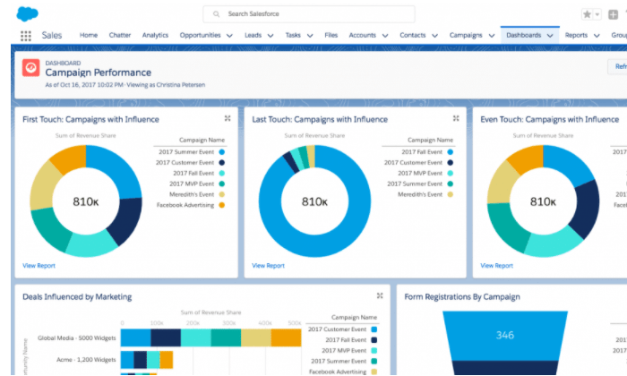 Pardot analytics and metrics dashboard for Best Email Marketing Services