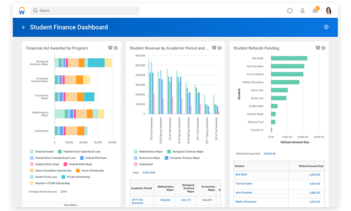 Workday interface for Best HR Software