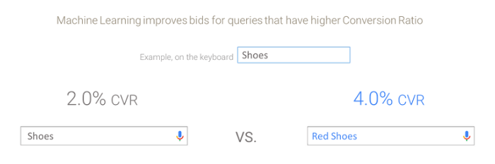 AI-driven bidding example by Google for marketing without cookies.