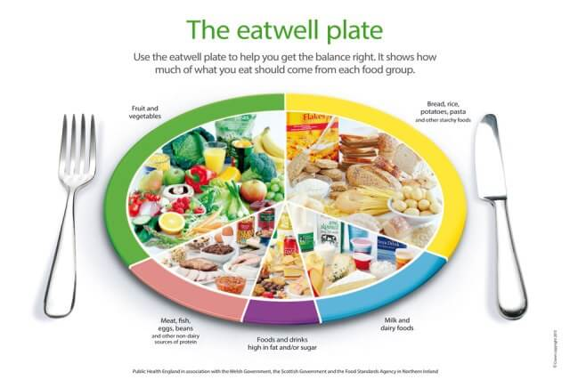 The Food Groups - Neils Healthy Meals