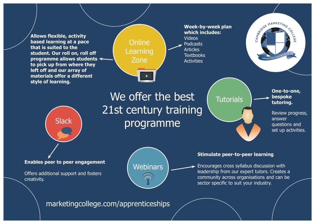 Marketing Apprenticeship Infographic