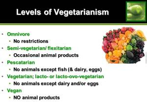 Levels of vegetarians