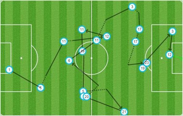 Jedenastu piłkarzy Arsenalu dotyka piłki przy akcji bramkowej.