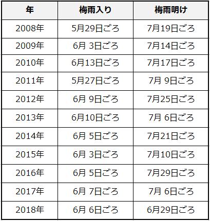 2019 梅雨 予想 明け