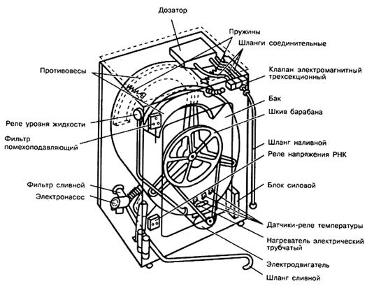 Устройство стиральной машины