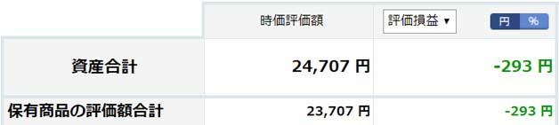 2019年5月の楽天証券100円積立投資の運用状況
