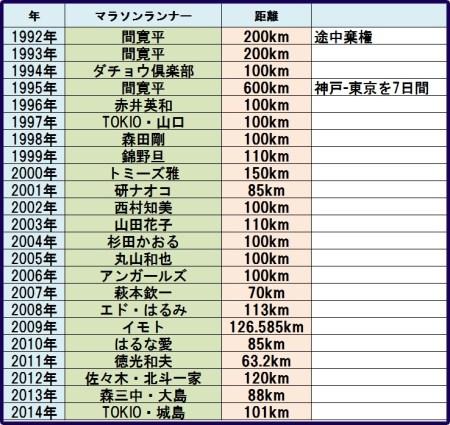 24時間テレビの歴代ランナーと距離