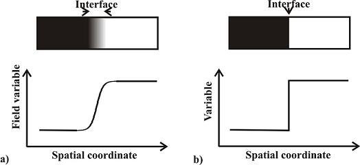 Nele Moelans' website :: Research :: Phase Field Method