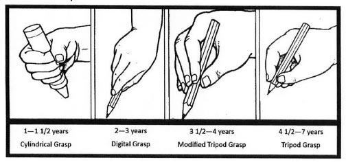 Weekly Focus: Ten Tips for Teaching Handwriting Grip
