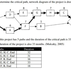 Precedence Diagram Example Network Bmw E60 Speaker Wiring Mastering The Basics Of Project Management: Critical Path Method [cpm] | Nelson Biagio Jr