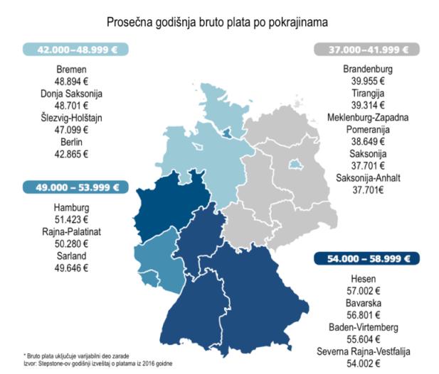 Prosečna godišnja bruto plata po pokrajinama