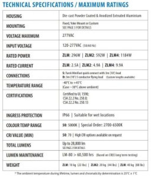 Technical Specifications of Nemalux ZLM series modular, compact, high lumens industrial LED luminaire, IP66 and marine rated