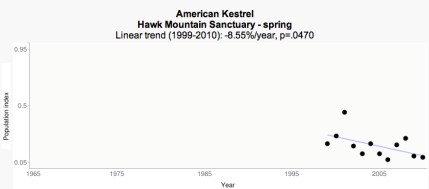RPI Spring trend - Hawk Mountain