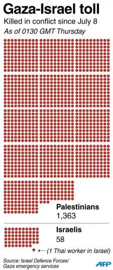 """Kommentár nélkül: ennyi halottja van a """"védekező"""" Izraelnek, és ennyi a """"támadó"""" Gázai övezetnek"""
