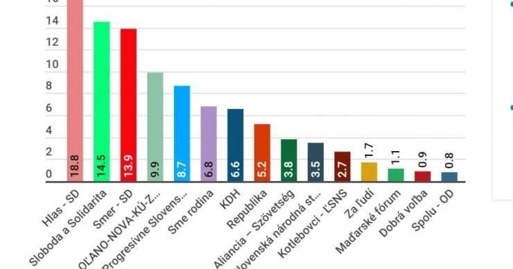 Felmérés: A választásokat a Hlas-SD nyerné az SaS és a Smer-SD előtt