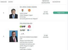 A fideszes jelölt nyerte meg a győri polgármester-választást