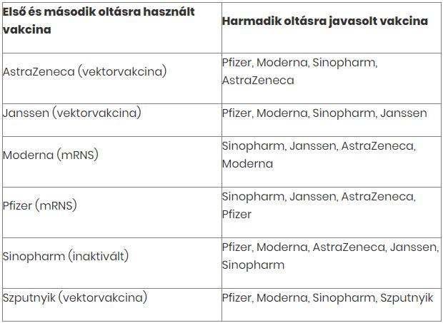 Mutatjuk, kinek, melyik vakcinát javasolják harmadik oltásként