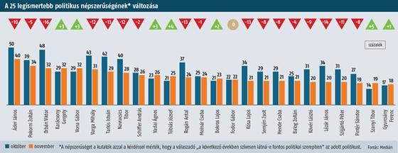 Medián: egyetlen hónap alatt 12%-kal csökkent a Fidesz támogatottsága, Vona utolérte Orbánt, két kategóriában már csak 11%-os a különbség a Fidesz és a Jobbik között