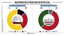 Viszonzatlan a magyarok németbarátsága