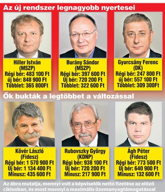 Több százezerrel nőtt egyes képviselők fizetése – átlagosan 18%, 98 ezer forint az emelkedés