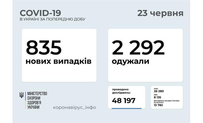 835 új koronavírus-fertőzöttet regisztráltak Ukrajnában