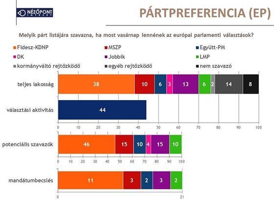 Már a Nézőpont szerint is beérte a Jobbik az MSZP-t