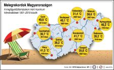 Az idei a legmelegebb nyár 1901 óta