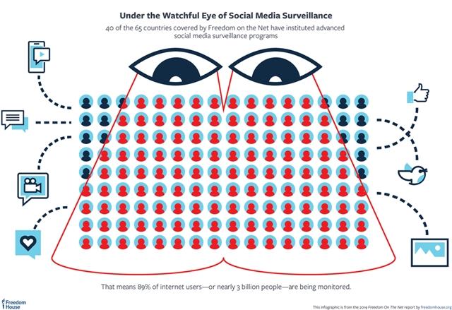 Nem konteó, tény: tíz internetezőből kilencet megfigyelnek a kormányok