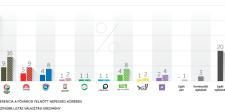 Nézőpont: 2014 óta először egyszámjegyű a Jobbik, az LMP és a Fidesz tovább erősödött