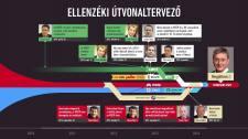 """Balliberális útvonaltervező – a """"demokratikus erők összefogásának"""" infografikája"""