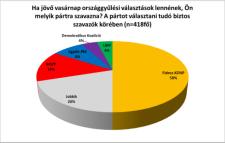 Esélytelen a baloldal, második erő lehet a Jobbik
