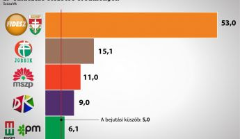 Elsöprő Fidesz-győzelem az  EP-választáson