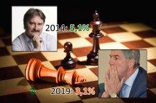 Bugár nagyot vesztett – és nem csak Bárdossal szemben