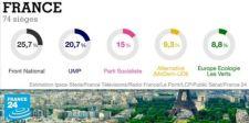 A cionistáknak behódolt, mégis szélsőjobboldalinak tartott Nemzeti Front nyerhette a franciaországi EP-választásokat