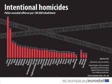 Rendőrség: téves adatokat közölt az Eurostat a magyarországi emberölésekről