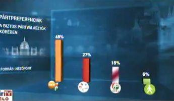 """Exit poll: Fidesz 48, """"kormányváltók"""" 27, Jobbik 18, LMP 6"""