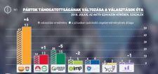 Schmidt Mária lapjának szakértője szerint tovább nőtt a Fidesz támogatottsága – nagy bajban a Jobbik