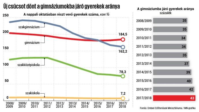 Hiába az országot összeszerelő üzemnek szánó kormányzati erőfeszítések, újabb csúcsot döntött a gimnáziumba járók aránya