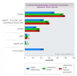 Már a Medián sem tudja eltitkolni a Jobbik népszerűségének növekedését