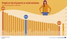 Tíz év alatt az uniós átlag alá estek a magyar szegénységi mutatók
