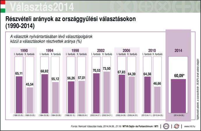 Részvételi arányok a magyar parlamenti választásokon (1990-2014)