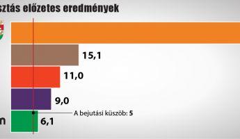 Előzetes eredmény: elsöprő Fidesz–KDNP–győzelem